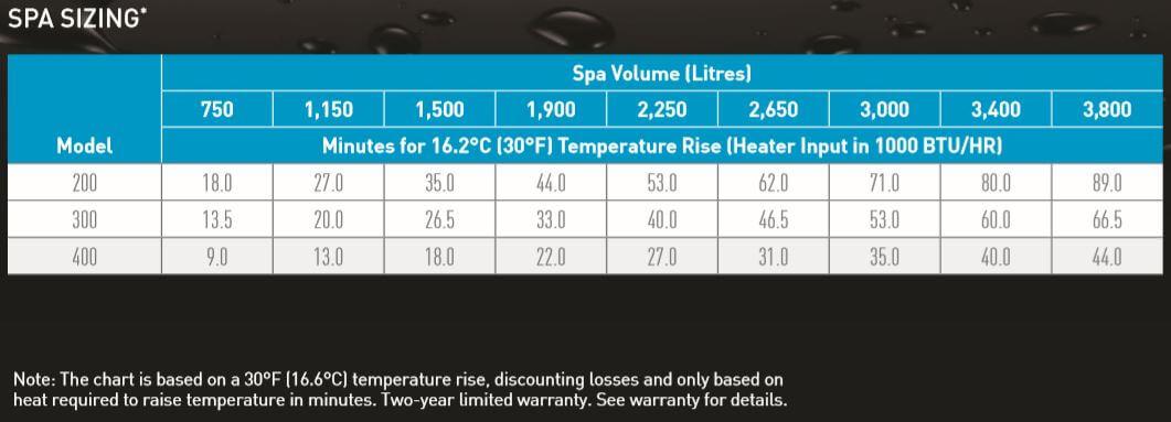 Mastertemp 125 Spa Heater Size Chart