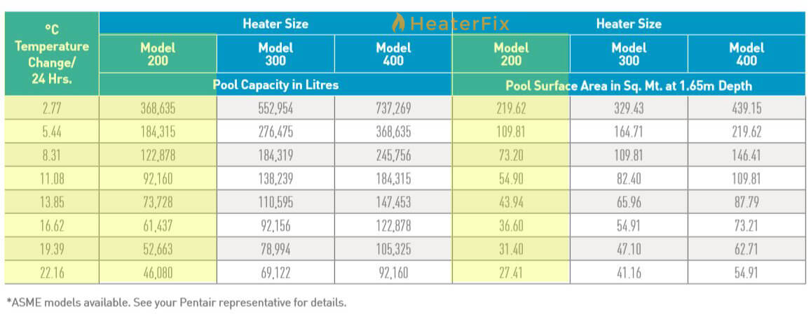 Mastertemp-200-Pool-Heater-Sizing-Chart