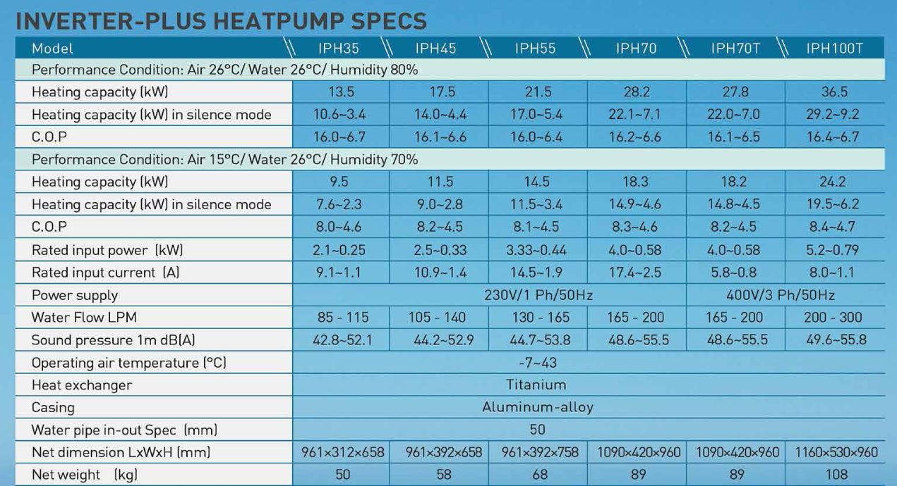 Fairland heat pump specifications