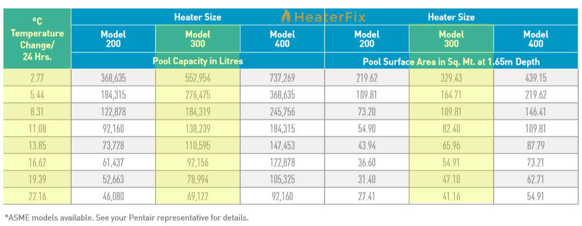 Mastertemp 300 Pool Heaters Available Aust Wide