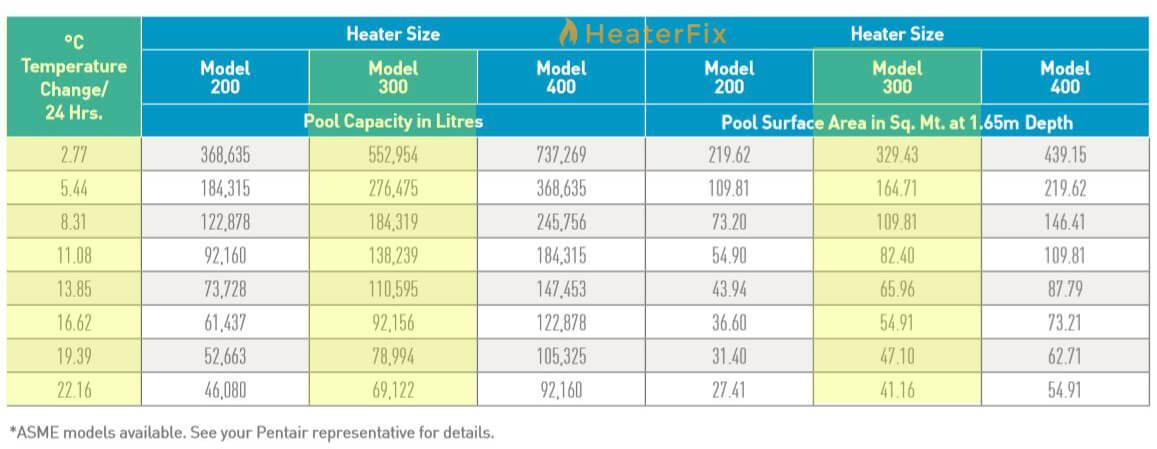 Master-Temp-300HD-Pool-Heater-Sizing-Chart