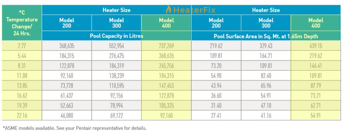 Master-Temp-400HD-Pool-Heater-Sizing-Chart