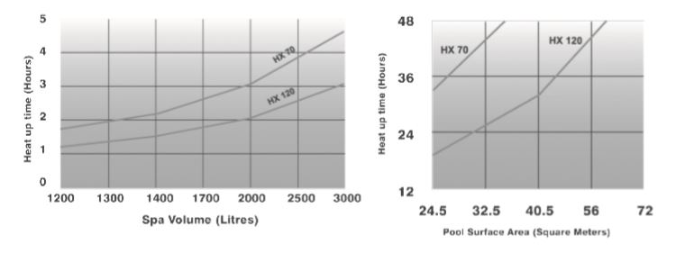hx heater heat sizing chart