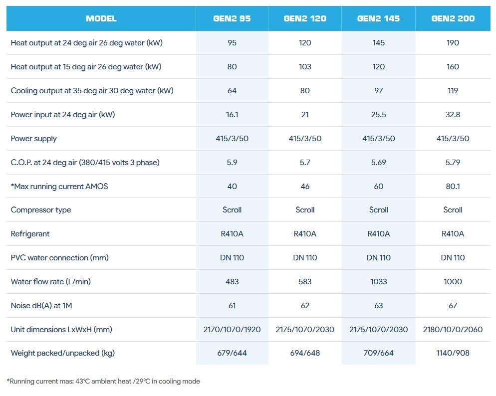 Evo CS-GEN2 Specifications