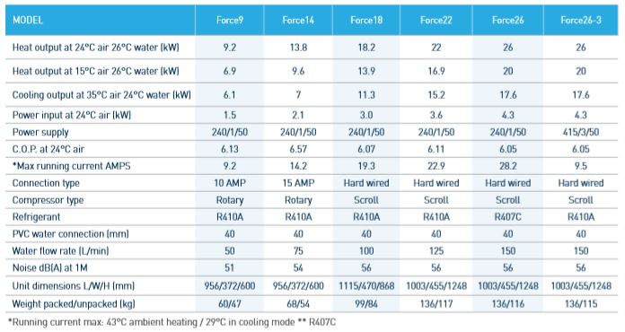 Evoheat Force Heater Specifications