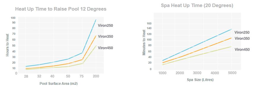 Viron heater specifications