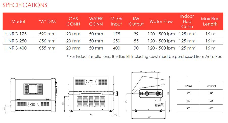 hinrg specifications