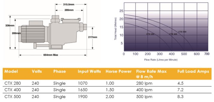 CTX pump specifications