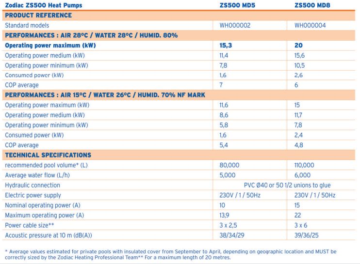zodiac specifications